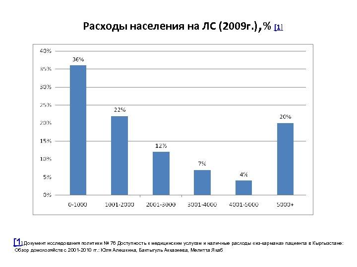 , Расходы населения на ЛС (2009 г. ) % [1] Документ исследования политики №