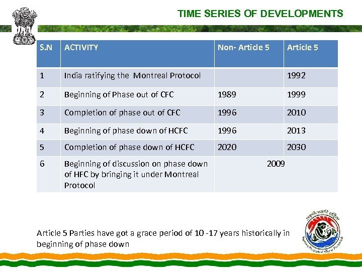 TIME SERIES OF DEVELOPMENTS S. N ACTIVITY Non- Article 5 1 India ratifying the