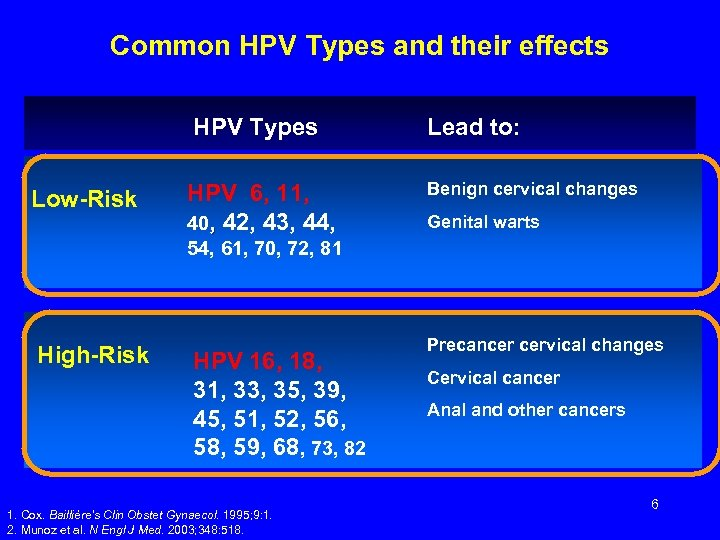Common HPV Types and their effects HPV Types Low-Risk HPV 6, 11, 40, 42,