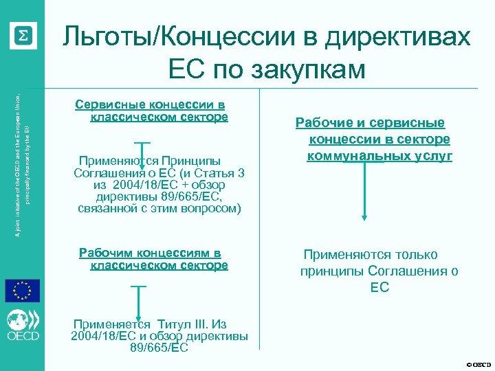 Сервисные концессии в классическом секторе principally financed by the EU A joint initiative of