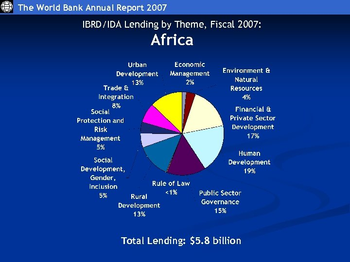 The World Bank Annual Report 2007 IBRD/IDA Lending by Theme, Fiscal 2007: Africa Total