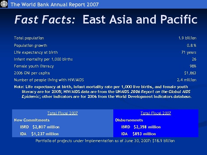 The World Bank Annual Report 2007 Fast Facts: East Asia and Pacific Total population