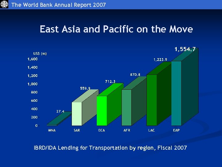 The World Bank Annual Report 2007 East Asia and Pacific on the Move IBRD/IDA