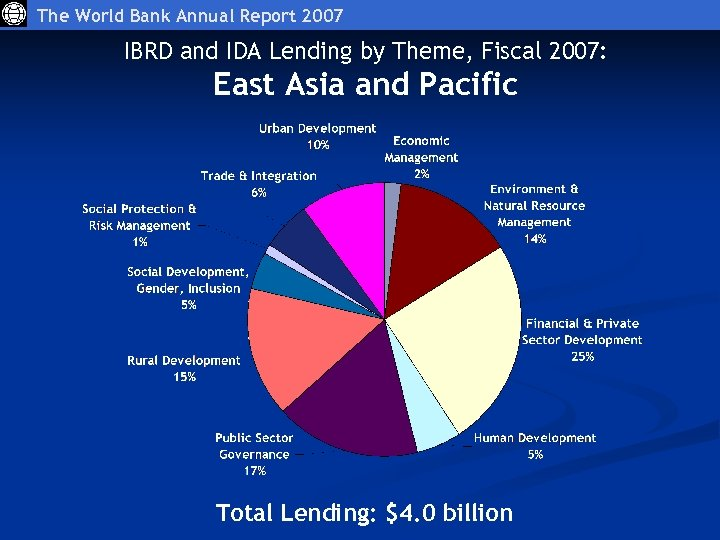 The World Bank Annual Report 2007 IBRD and IDA Lending by Theme, Fiscal 2007: