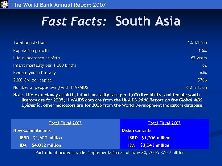 The World Bank Annual Report 2007 Fast Facts: South Asia Total population 1. 5
