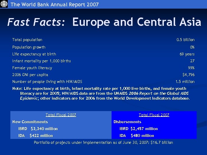 The World Bank Annual Report 2007 Fast Facts: Europe and Central Asia Total population