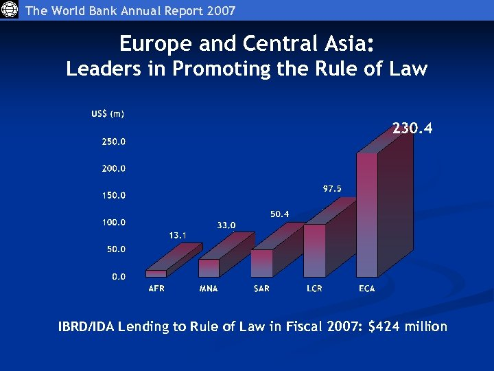 The World Bank Annual Report 2007 Europe and Central Asia: Leaders in Promoting the
