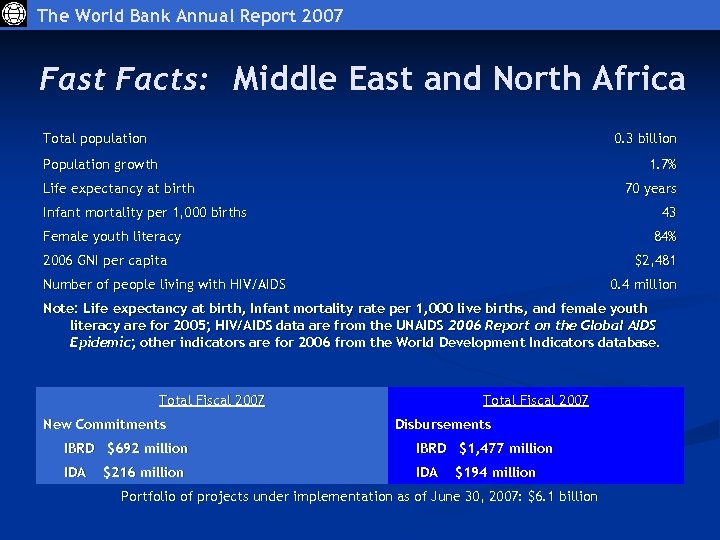 The World Bank Annual Report 2007 Fast Facts: Middle East and North Africa Total