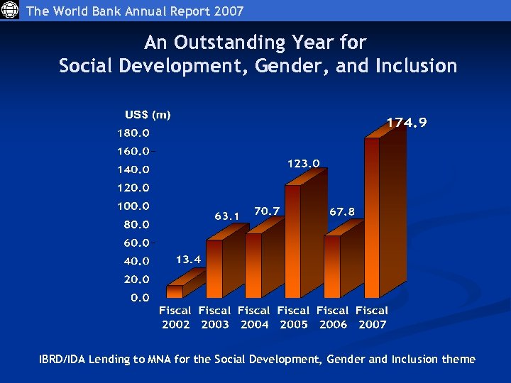 The World Bank Annual Report 2007 An Outstanding Year for Social Development, Gender, and