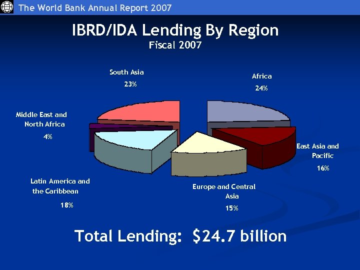 The World Bank Annual Report 2007 IBRD/IDA Lending By Region Fiscal 2007 South Asia