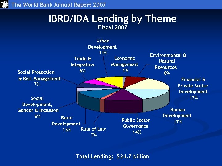 The World Bank Annual Report 2007 IBRD/IDA Lending by Theme Fiscal 2007 Social Protection