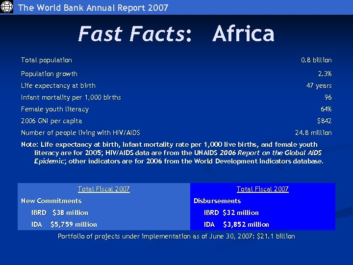 The World Bank Annual Report 2007 Fast Facts: Africa Total population 0. 8 billion