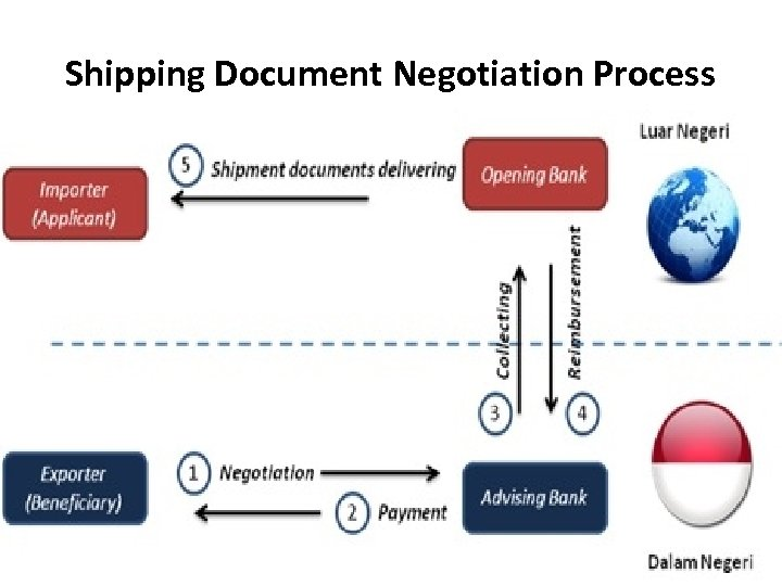 Shipping Document Negotiation Process