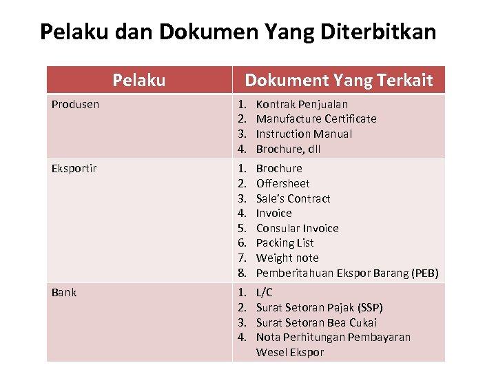 Pelaku dan Dokumen Yang Diterbitkan Pelaku Dokument Yang Terkait Produsen 1. 2. 3. 4.