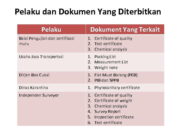 Pelaku dan Dokumen Yang Diterbitkan Pelaku Dokument Yang Terkait Balai Pengujian dan sertifikasi mutu