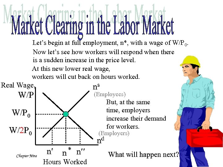 Let's begin at full employment, n*, with a wage of W/P 0. Now let's
