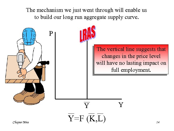 The mechanism we just went through will enable us to build our long run
