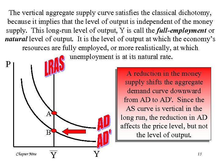The vertical aggregate supply curve satisfies the classical dichotomy, because it implies that the