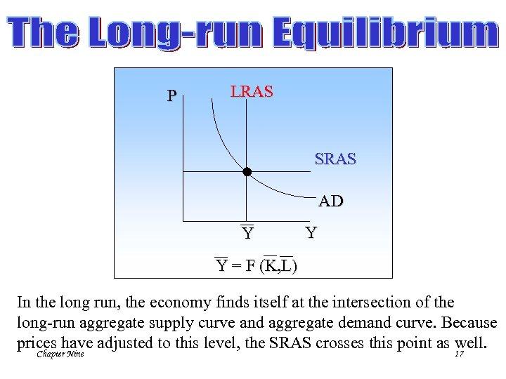 P LRAS SRAS AD Y Y Y = F (K, L) In the long
