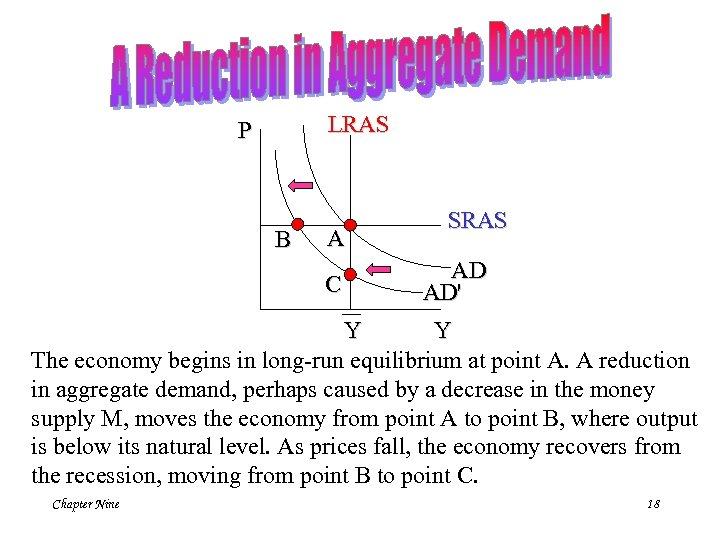 LRAS P B A C SRAS AD AD' Y Y The economy begins in