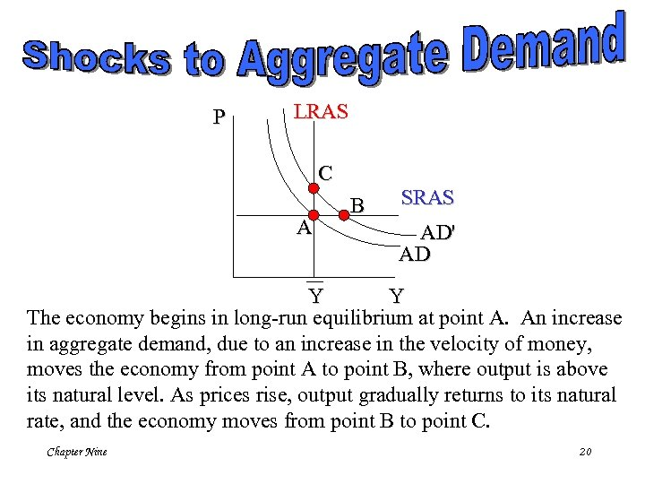 P LRAS C A B SRAS AD' AD Y Y The economy begins in
