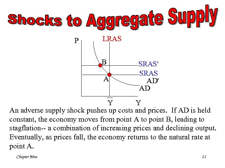 P LRAS B A SRAS' SRAS AD' AD Y Y An adverse supply shock