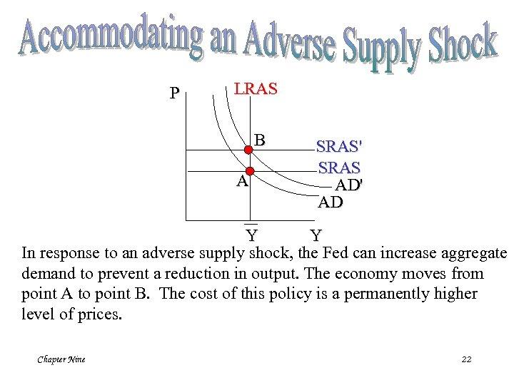 P LRAS B A SRAS' SRAS AD' AD Y Y In response to an