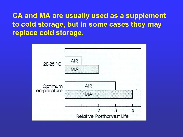 CA and MA are usually used as a supplement to cold storage, but in