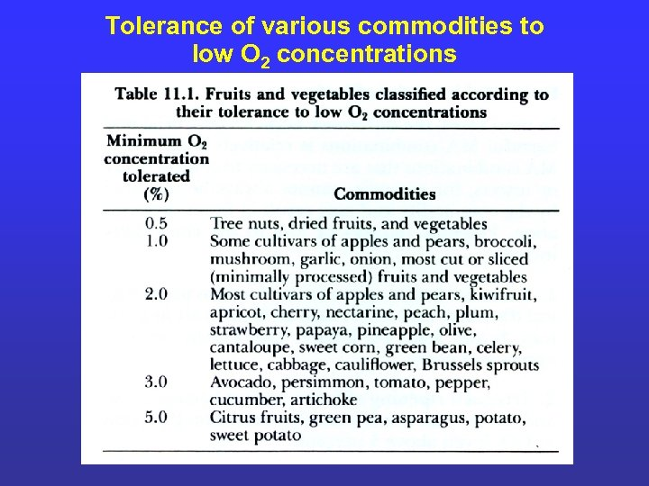 Tolerance of various commodities to low O 2 concentrations