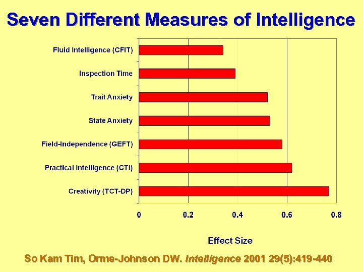Seven Different Measures of Intelligence So Kam Tim, Orme-Johnson DW. Intelligence 2001 29(5): 419