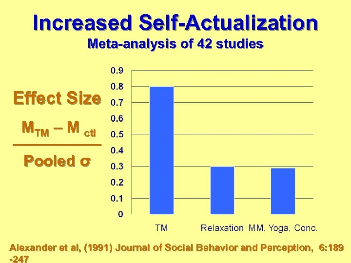 Increased Self-Actualization Meta-analysis of 42 studies Effect Size MTM – M ctl ——————— Pooled