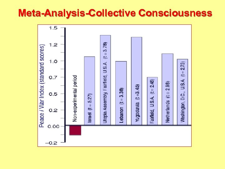 Meta-Analysis-Collective Consciousness Davies, J. L. , et al. Journal of Social Behavior & Personality,