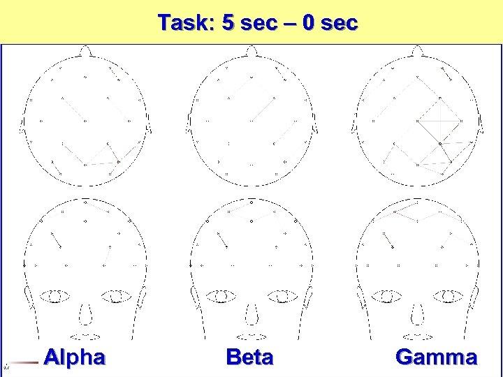 Task: 5 sec – 0 sec Alpha Beta Gamma