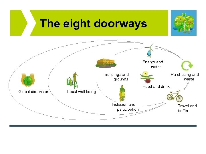 The eight doorways Energy and water Buildings and grounds Purchasing and waste Food and