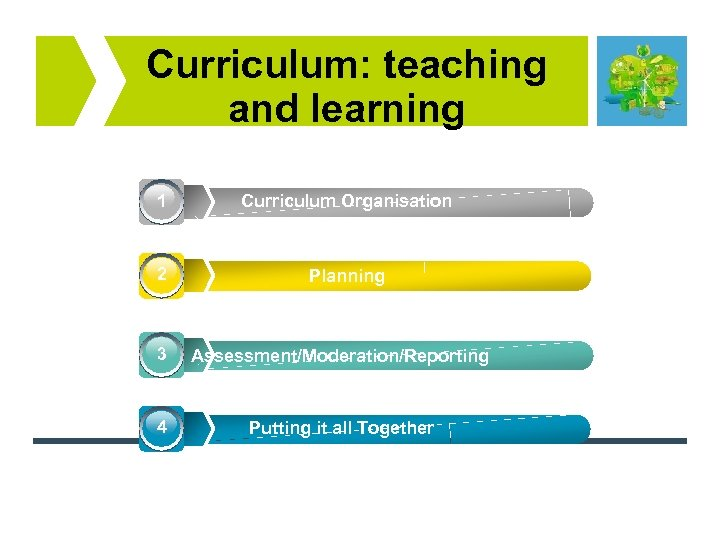 Curriculum: teaching and learning 1 Curriculum Organisation 2 Planning 3 Assessment/Moderation/Reporting 4 Putting it