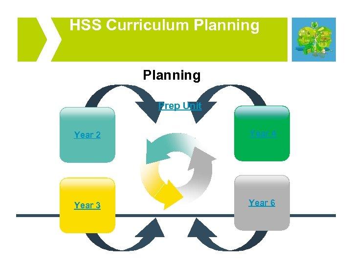 HSS Curriculum Planning Prep Unit Year 2 Year 4 Year 3 Year 6