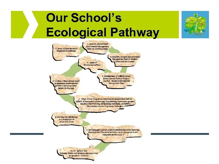Our School's Ecological Pathway