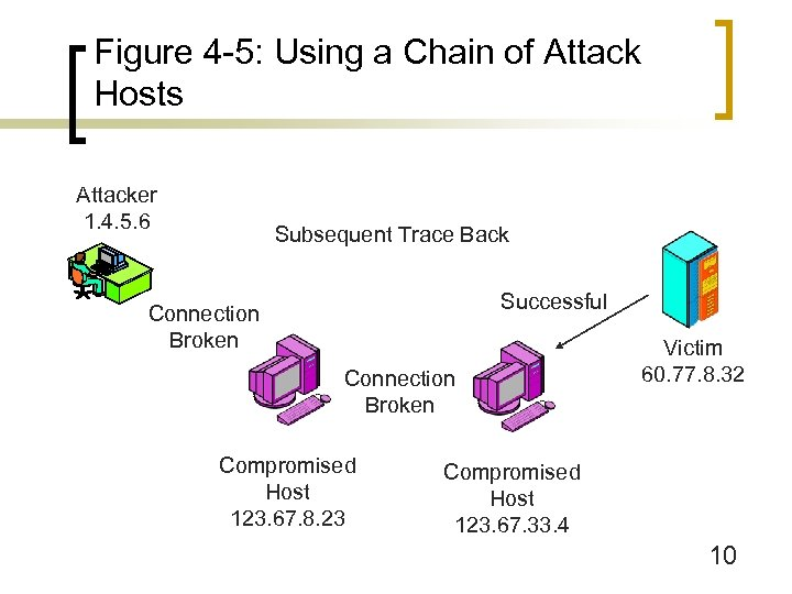 Figure 4 -5: Using a Chain of Attack Hosts Attacker 1. 4. 5. 6