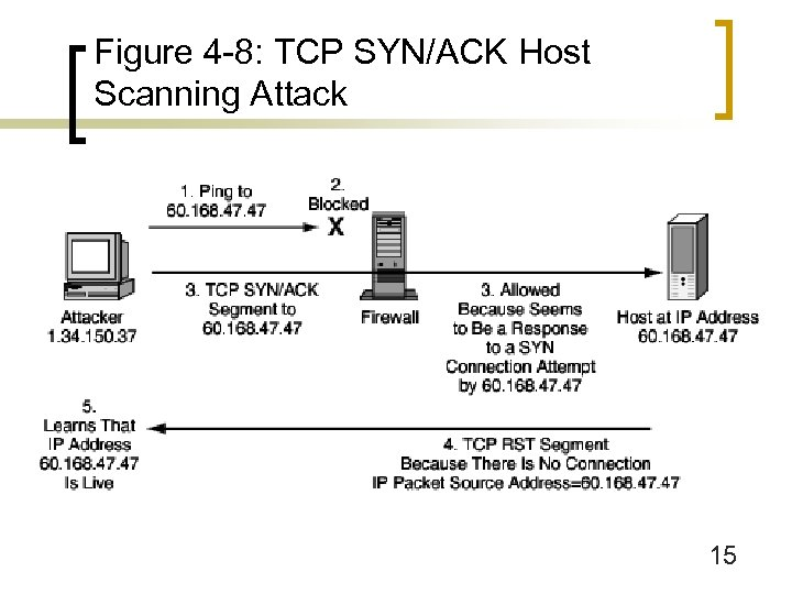 Figure 4 -8: TCP SYN/ACK Host Scanning Attack 15