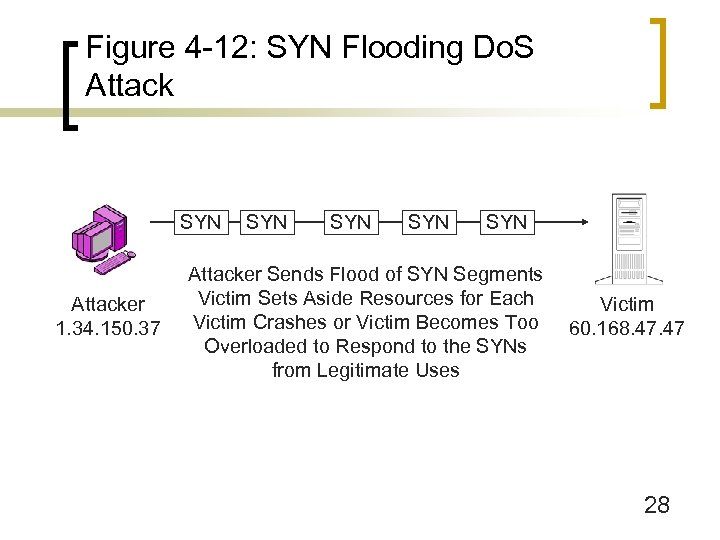 Figure 4 -12: SYN Flooding Do. S Attack SYN Attacker 1. 34. 150. 37