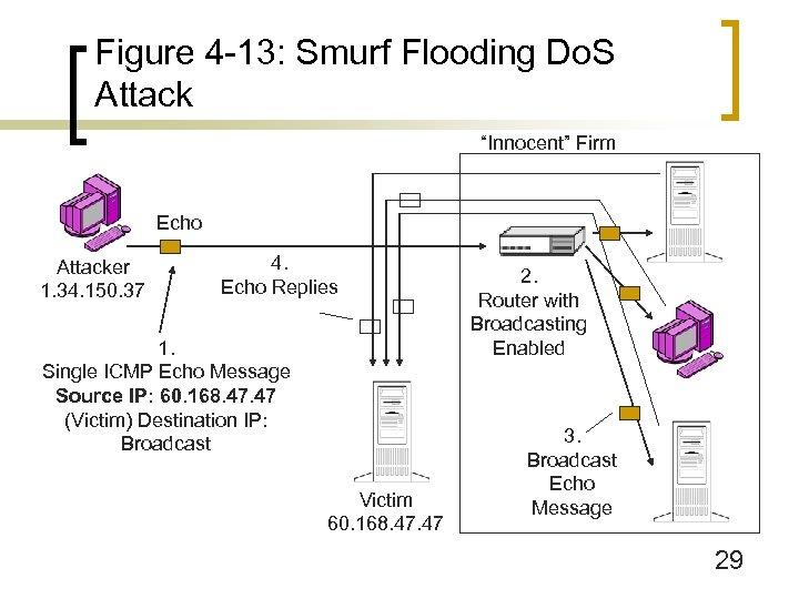 "Figure 4 -13: Smurf Flooding Do. S Attack ""Innocent"" Firm Echo Attacker 1. 34."