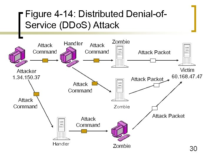 Figure 4 -14: Distributed Denial-of. Service (DDo. S) Attack Command Handler Attack Command Zombie