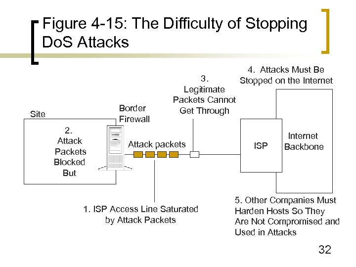 Figure 4 -15: The Difficulty of Stopping Do. S Attacks Border Firewall Site 2.