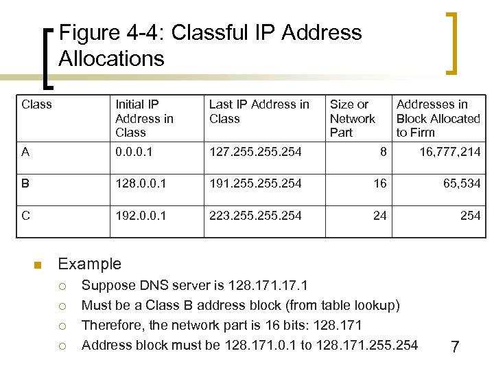 Figure 4 -4: Classful IP Address Allocations Class Initial IP Address in Class Last