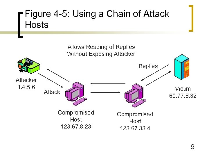 Figure 4 -5: Using a Chain of Attack Hosts Allows Reading of Replies Without
