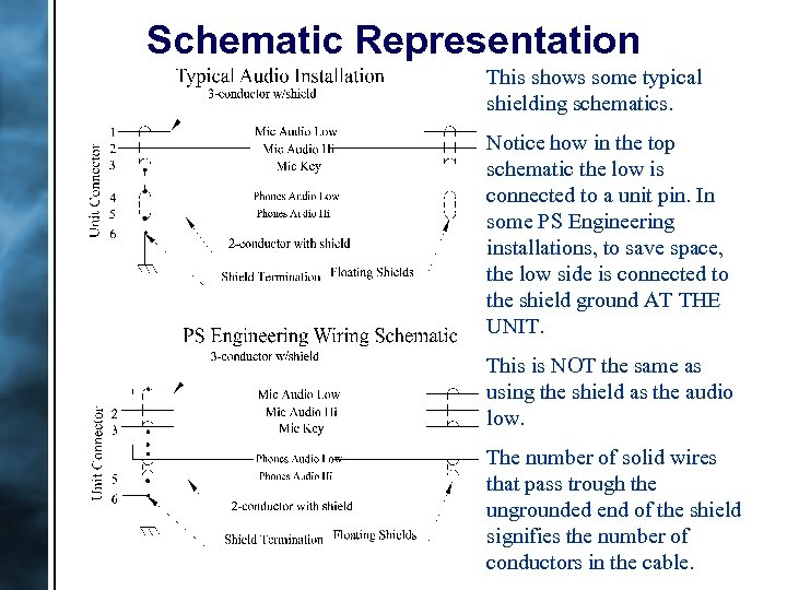 Schematic Representation This shows some typical shielding schematics. Notice how in the top schematic
