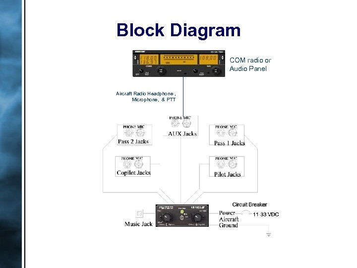 Block Diagram COM radio or Audio Panel Aircraft Radio Headphone , Microphone, & PTT