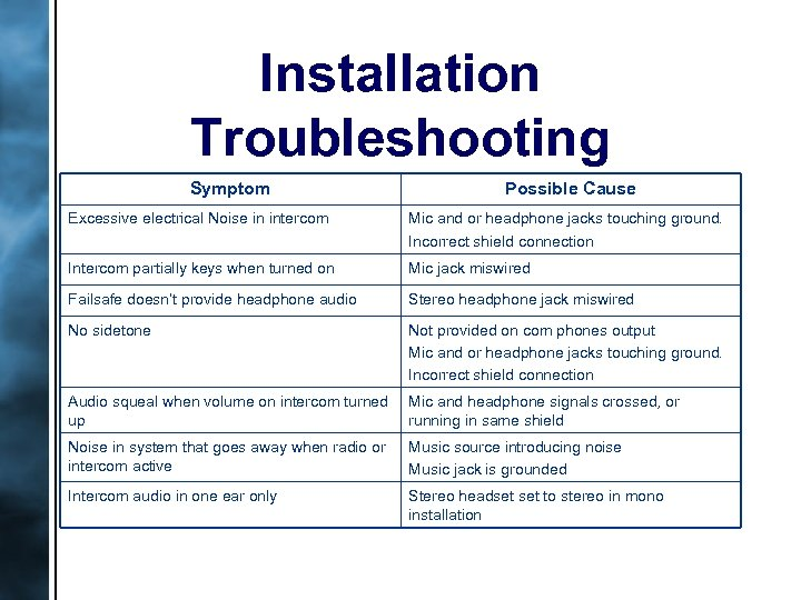 Installation Troubleshooting Symptom Possible Cause Excessive electrical Noise in intercom Mic and or headphone