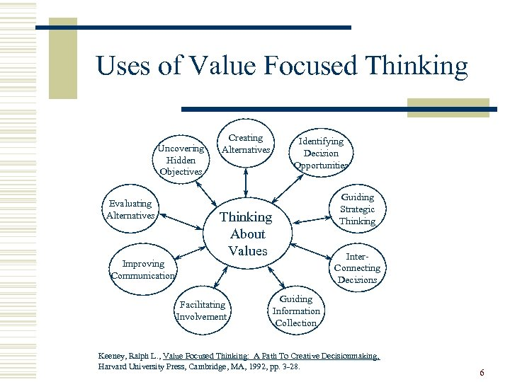 Uses of Value Focused Thinking Uncovering Hidden Objectives Evaluating Alternatives Improving Communication Creating Alternatives