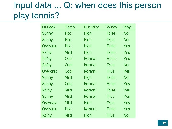 Input data. . . Q: when does this person play tennis? Outlook Temp Humidity